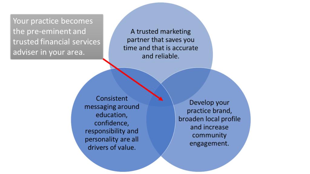 SJP marketing diagram for financial advisers